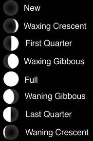 The Phases of the Moon: Introduction